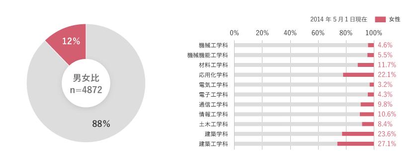 男女別学生数グラフ(工学部男子:88%,女子:12%)